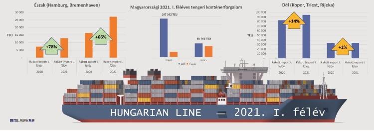 hajó konténer táblázat