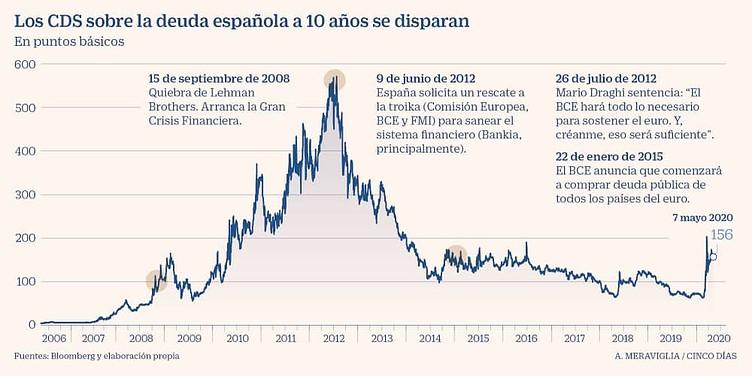 España CDS