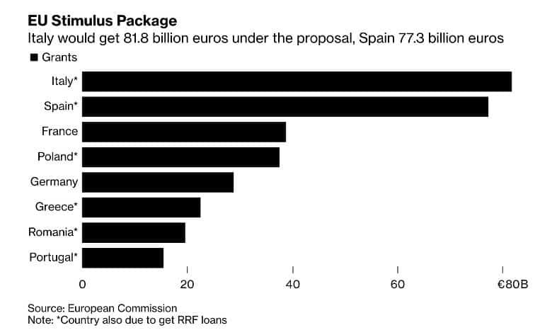 UE reparto fondos coronavirus