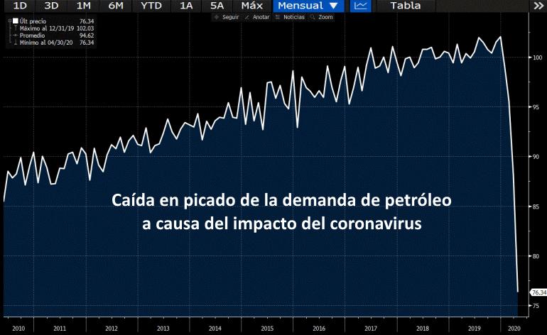 Petróleo colapso 1