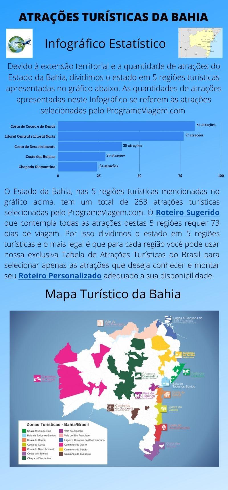 Infográfico Atrações Turísticas da Bahia