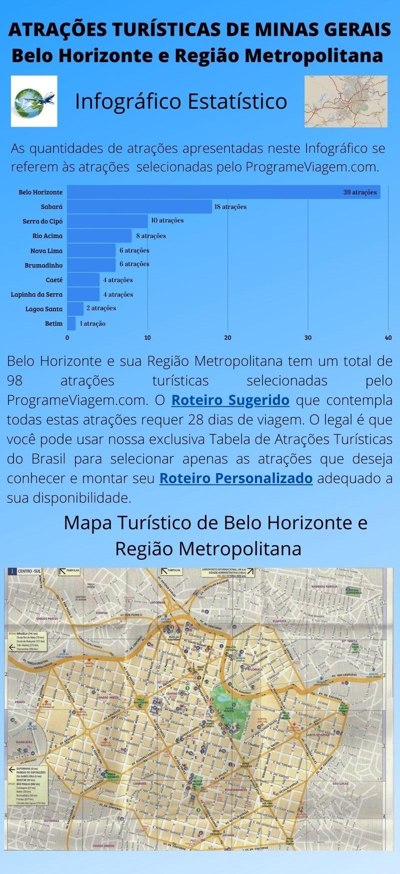 Infográfico Atrações Turísticas de Minas Gerais (BH e Região Metropolitana) 1