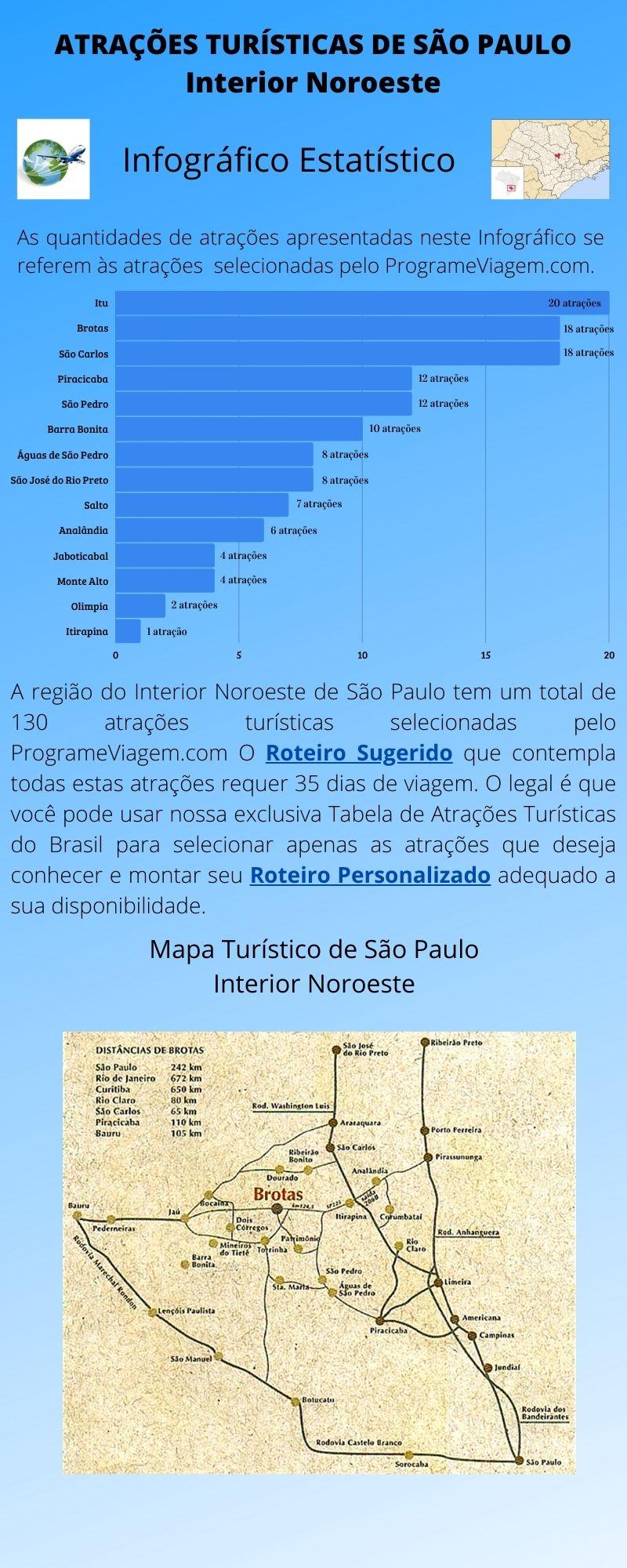 Infográfico Atrações Turísticas de São Paulo (Interior Noroeste)