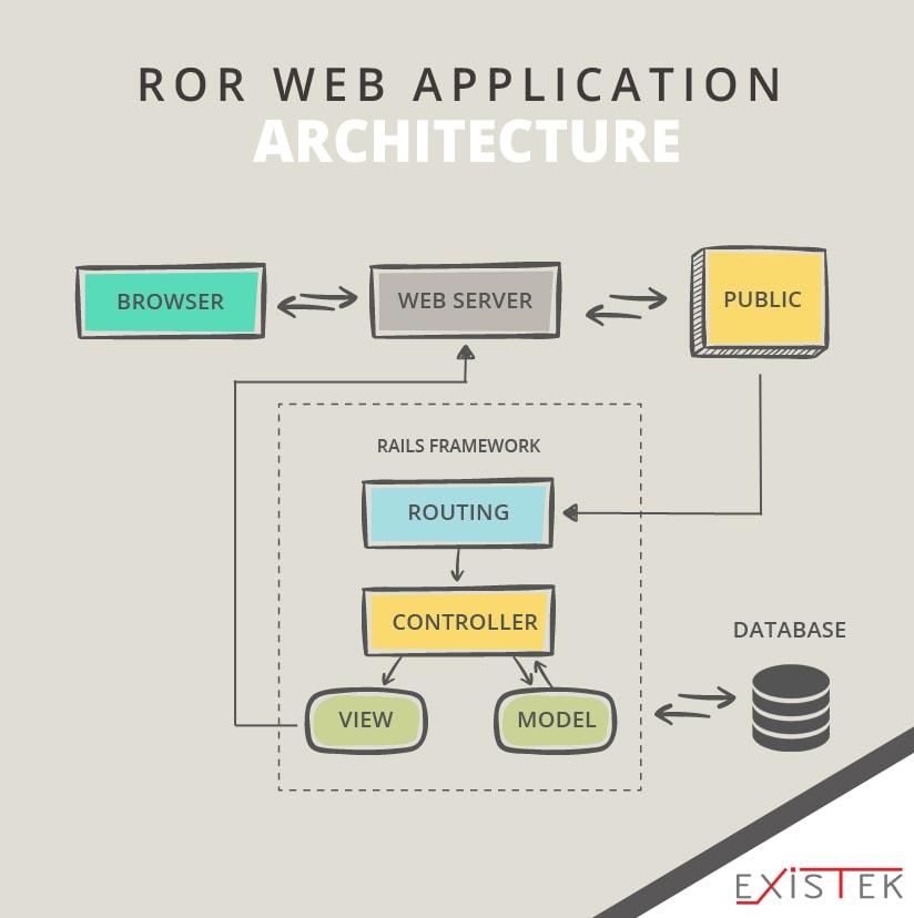 RoR Web Application architecture schema 8