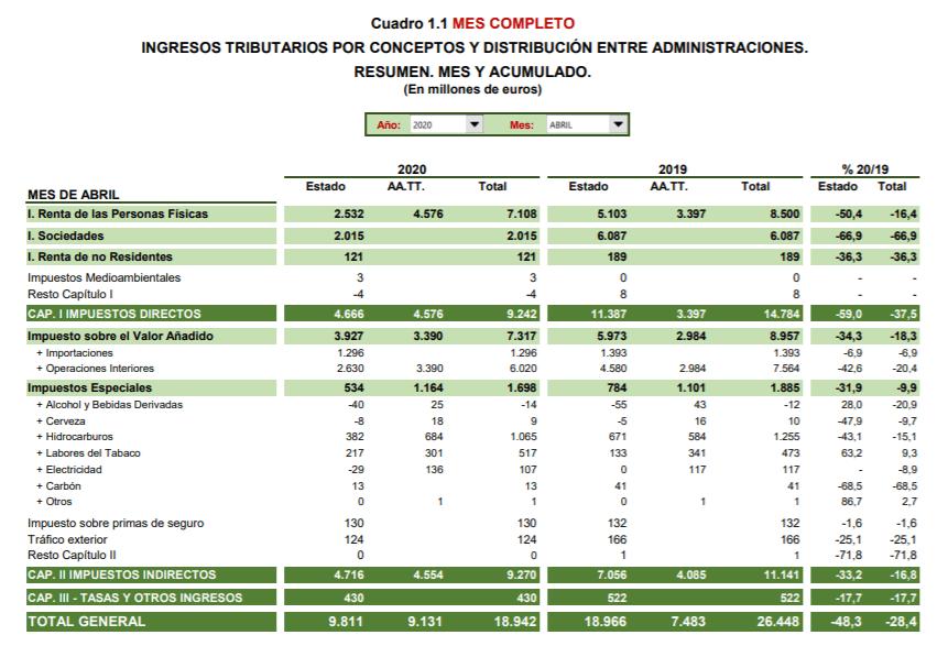 España informe Agencia Tributaria