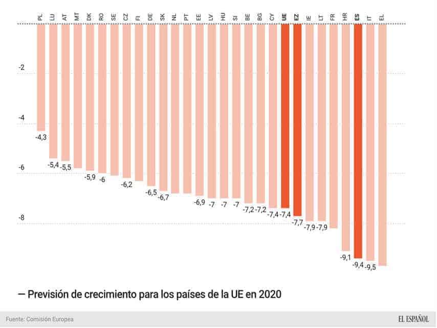 UE Previsiones 2