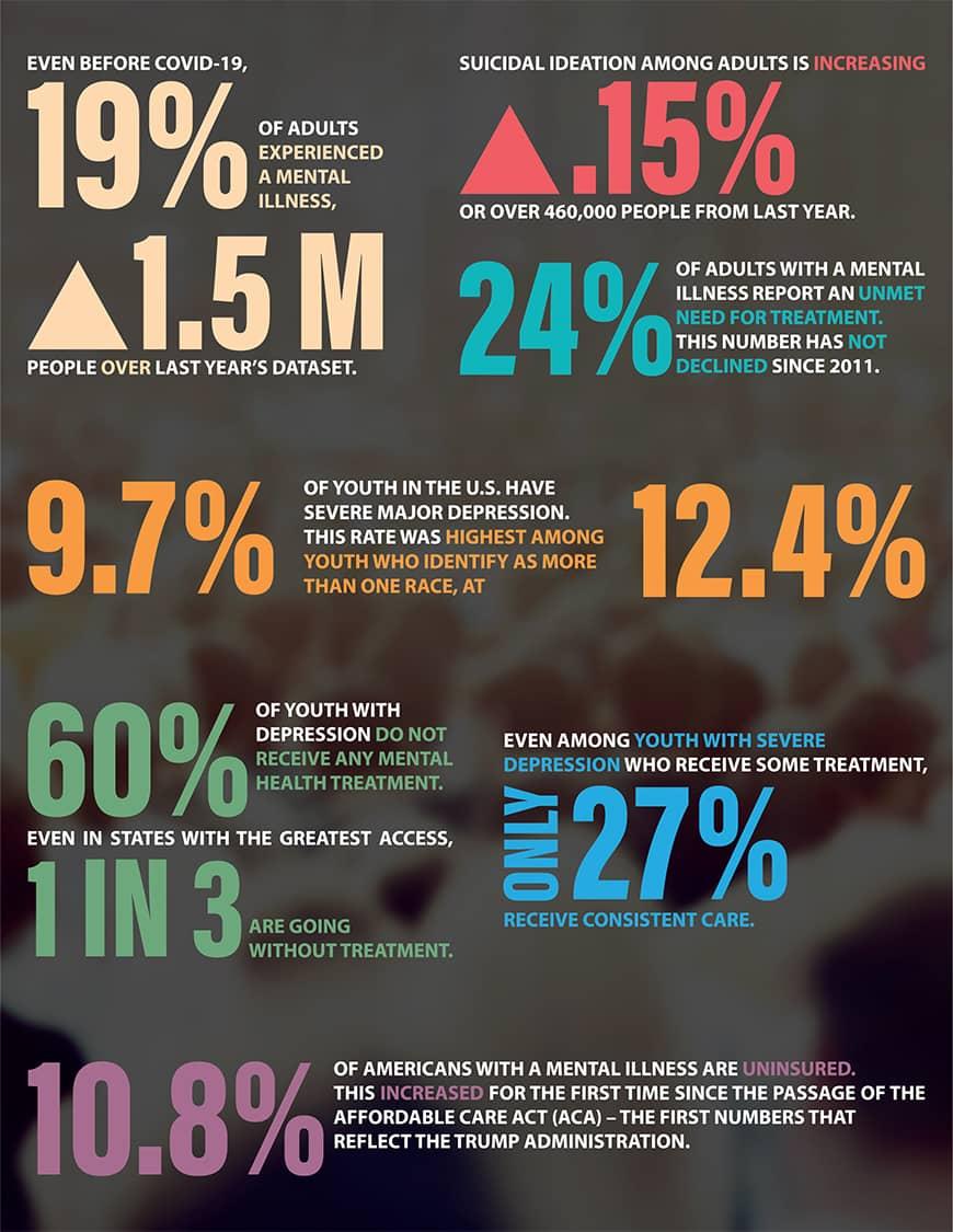 Mental Health America Infographic