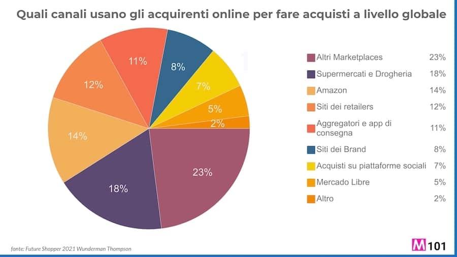 Canali-usati-da-acquirenti-online-per-fare-acquisti