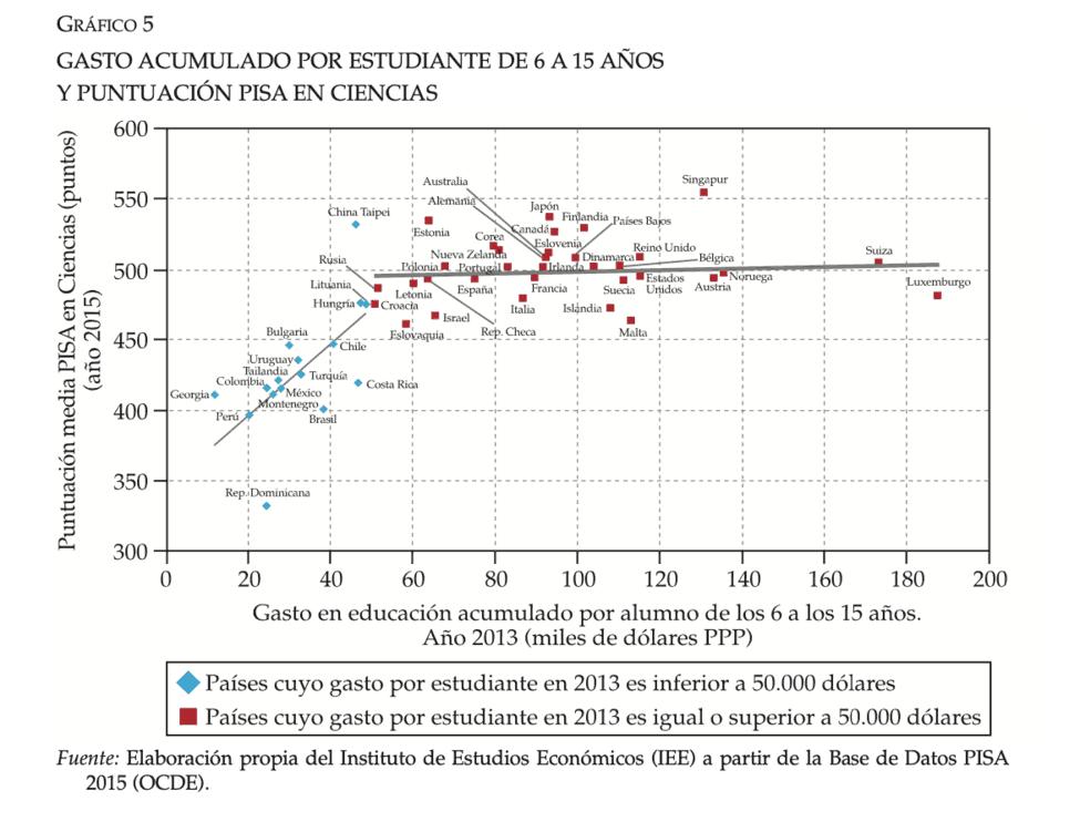 Eficiencia gasto público 02