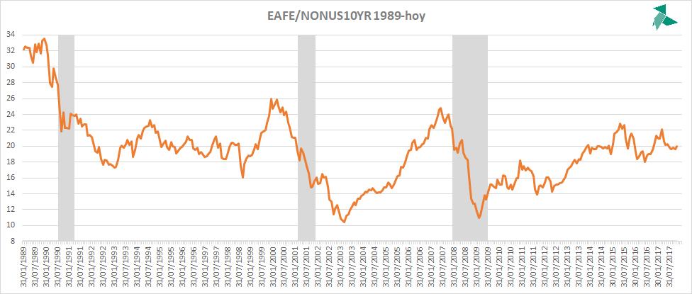 ratio acciones deuda europa