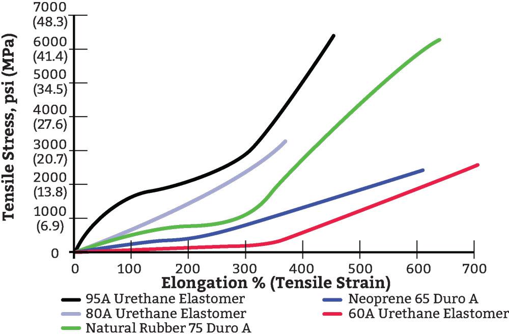 Polyurethane Comparison Chart