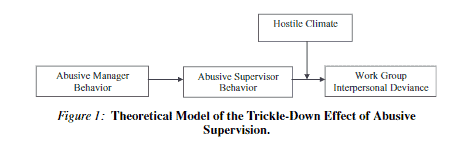 Toxic Culture comes from the trickle down method