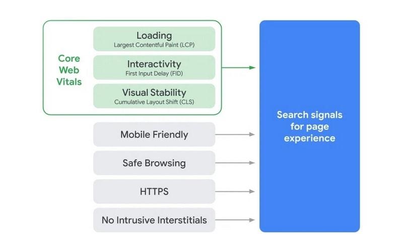 Novità Google 2021: core web vitals