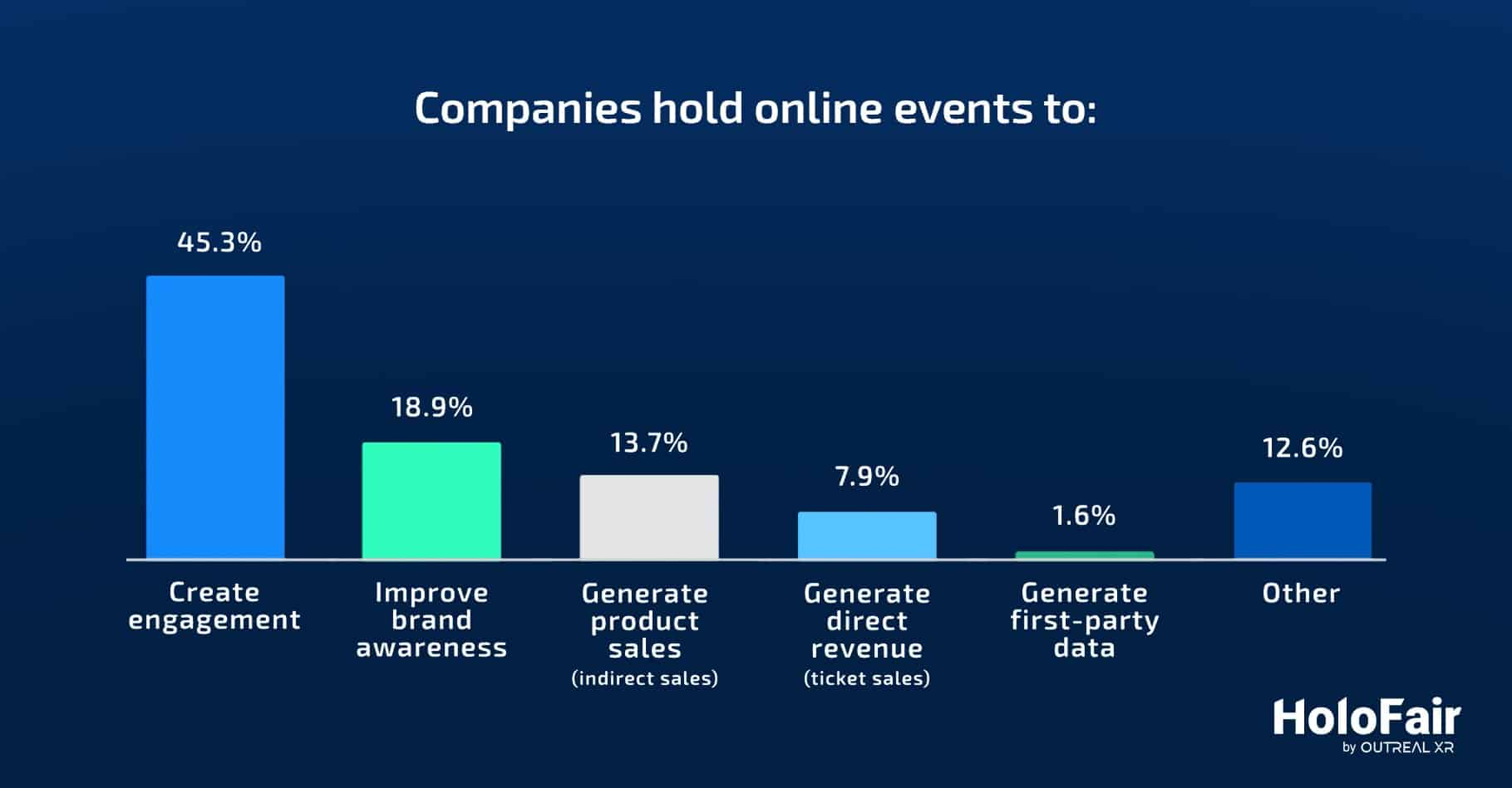 """<p>45% of companies host online events to generate engagement with their target audience, and 19% hold virtual events to increase brand awareness. Respondents: 100 global companies such as Nestlé, HP, Volkswagen & LinkedIn <a href=""""https://s3.amazonaws.com/media.mediapost.com/uploads/StateOfVirtualEvents2021.pdf"""" target=""""_blank"""" rel=""""noopener"""">(source)</a></p>"""