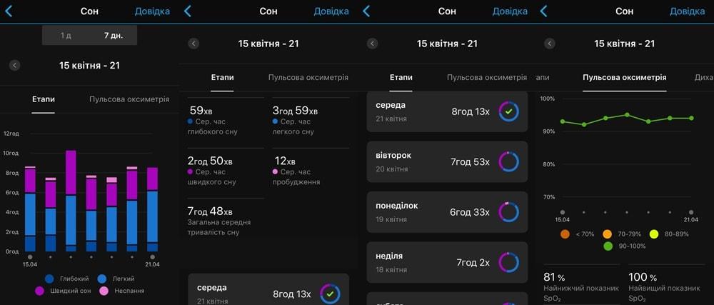 Отслеживание сна c Garmin Fenix 6x Pro