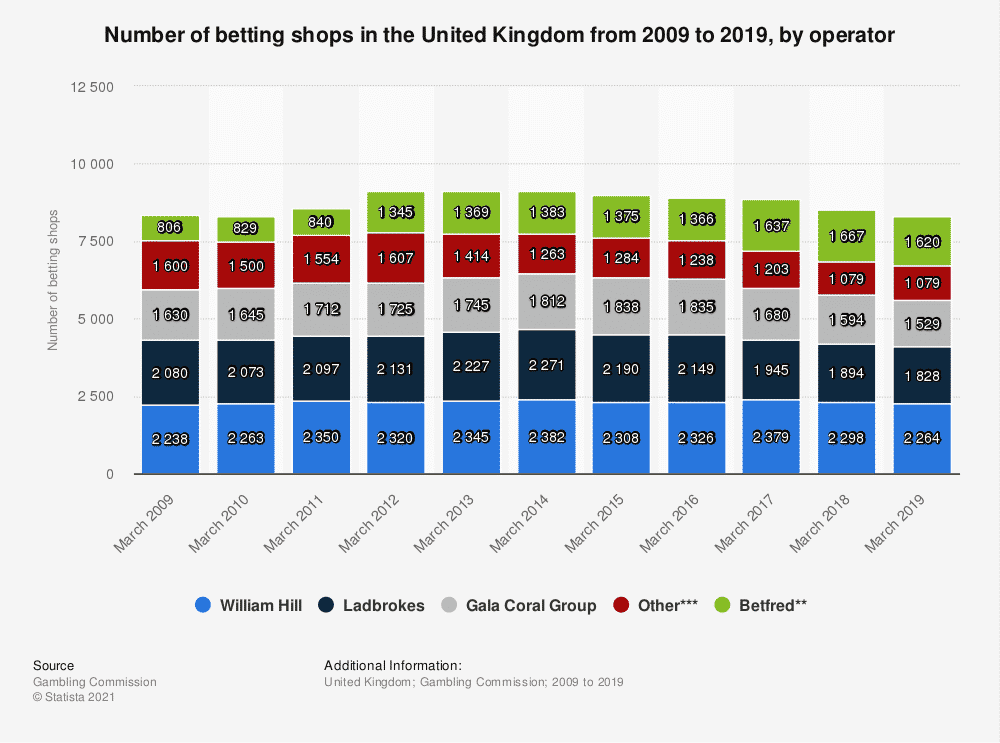 Number of betting shops in the UK