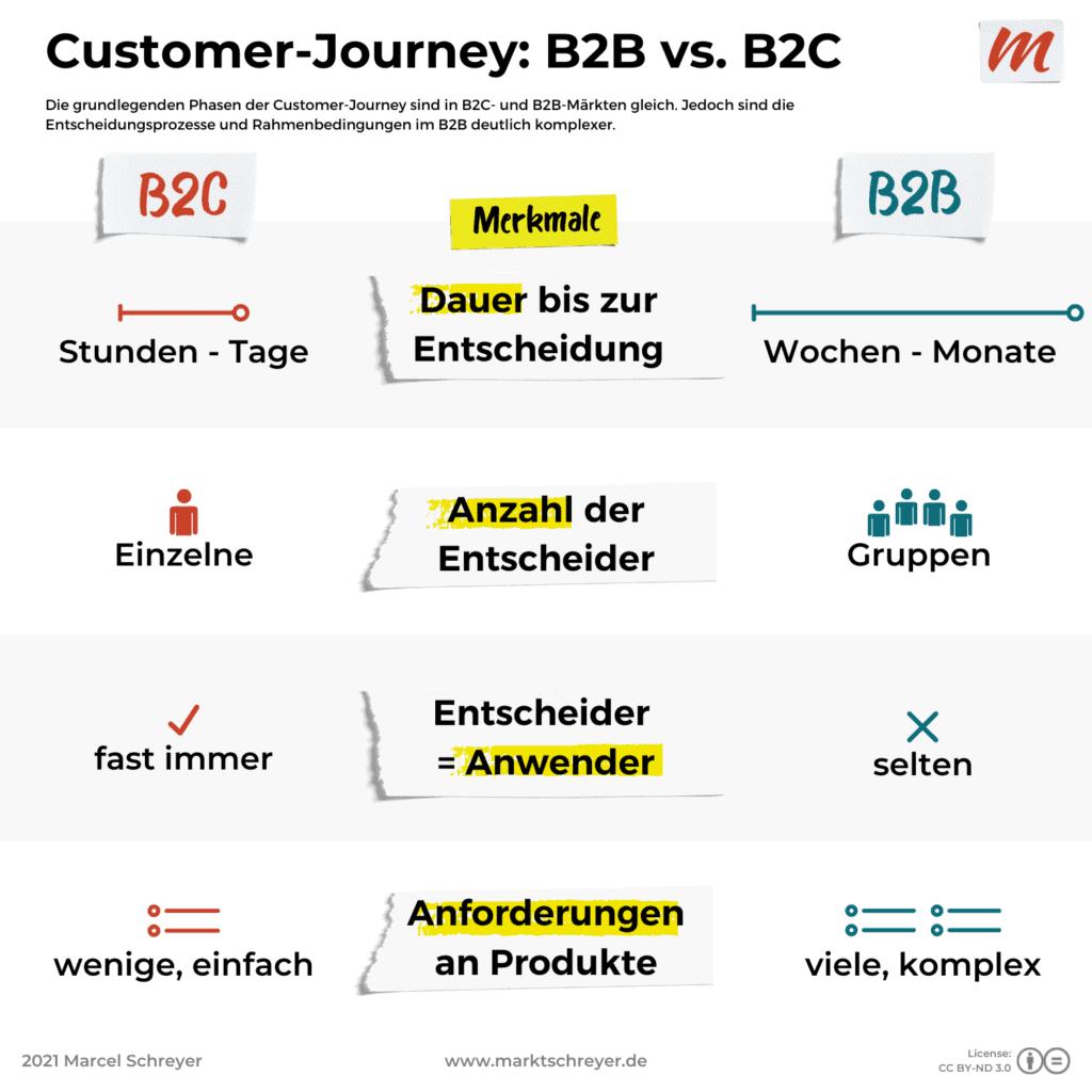 Unterschiede der Customer-Journeys in B2B und B2C
