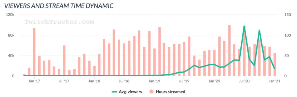 Knossi Twitch-Statistik