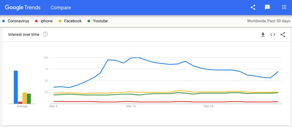 "Google Trends: сравнение популярности ""Coronavirus"", ""iPhone"", ""Facebook"", ""YouTube"""