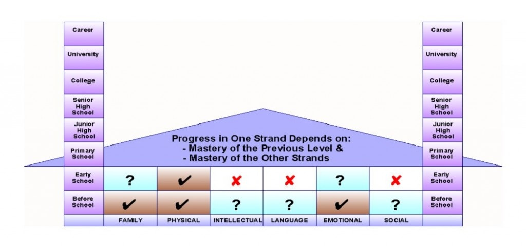 The Stages and Strands of Child Development