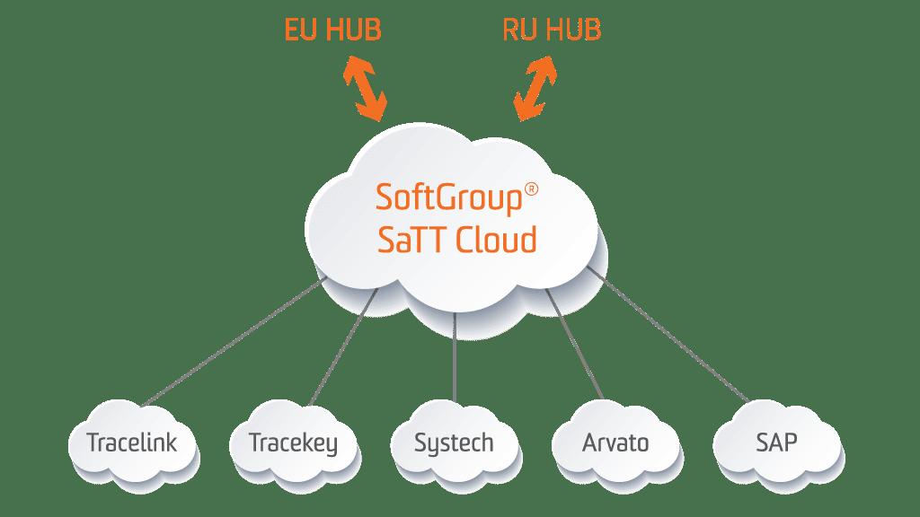 softgroup cloud eu hub