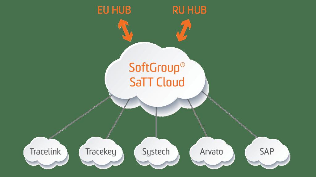 softgroup cloud ru hub