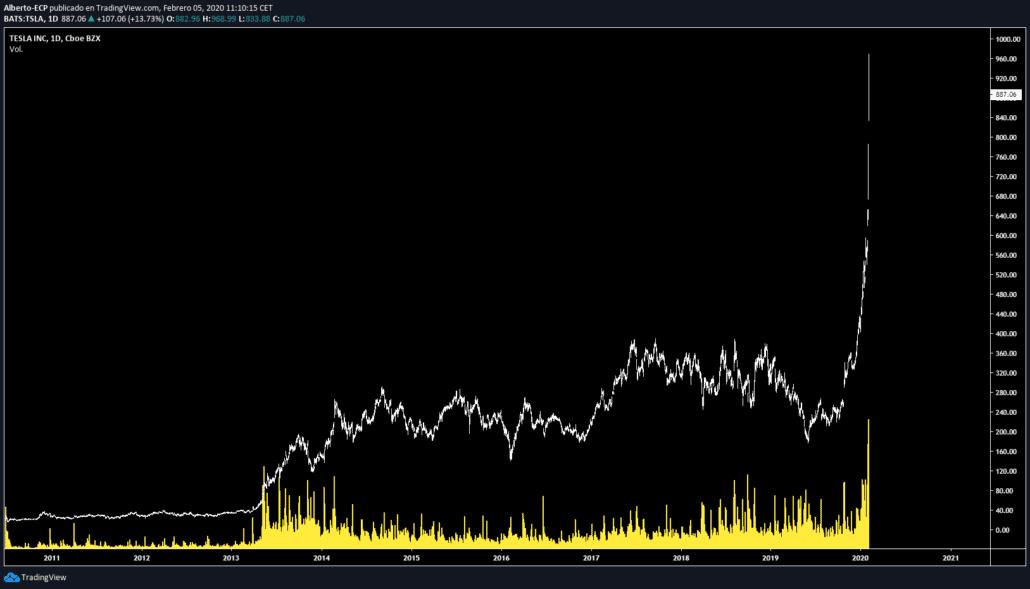 tesla-stocks