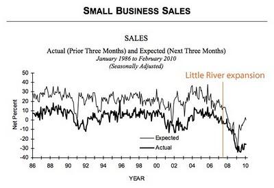 Little River rides the economic roller coaster.