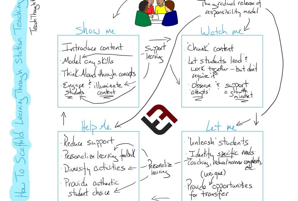 How To Scaffold Learning Through Station Teaching