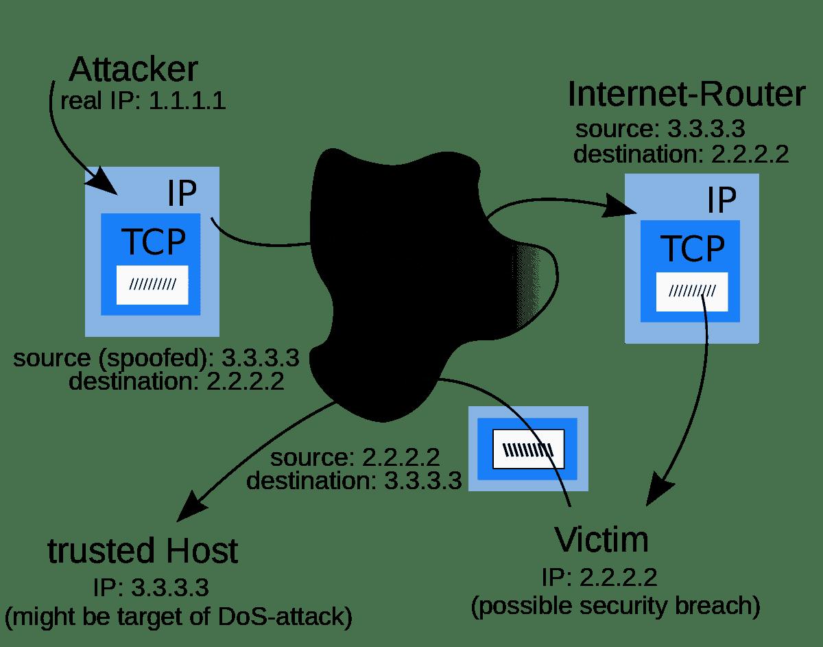 IP spoofing - antispoofing