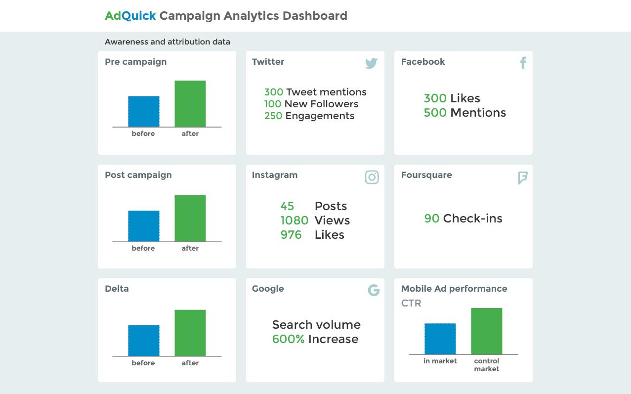AdQuick analytics dashboard