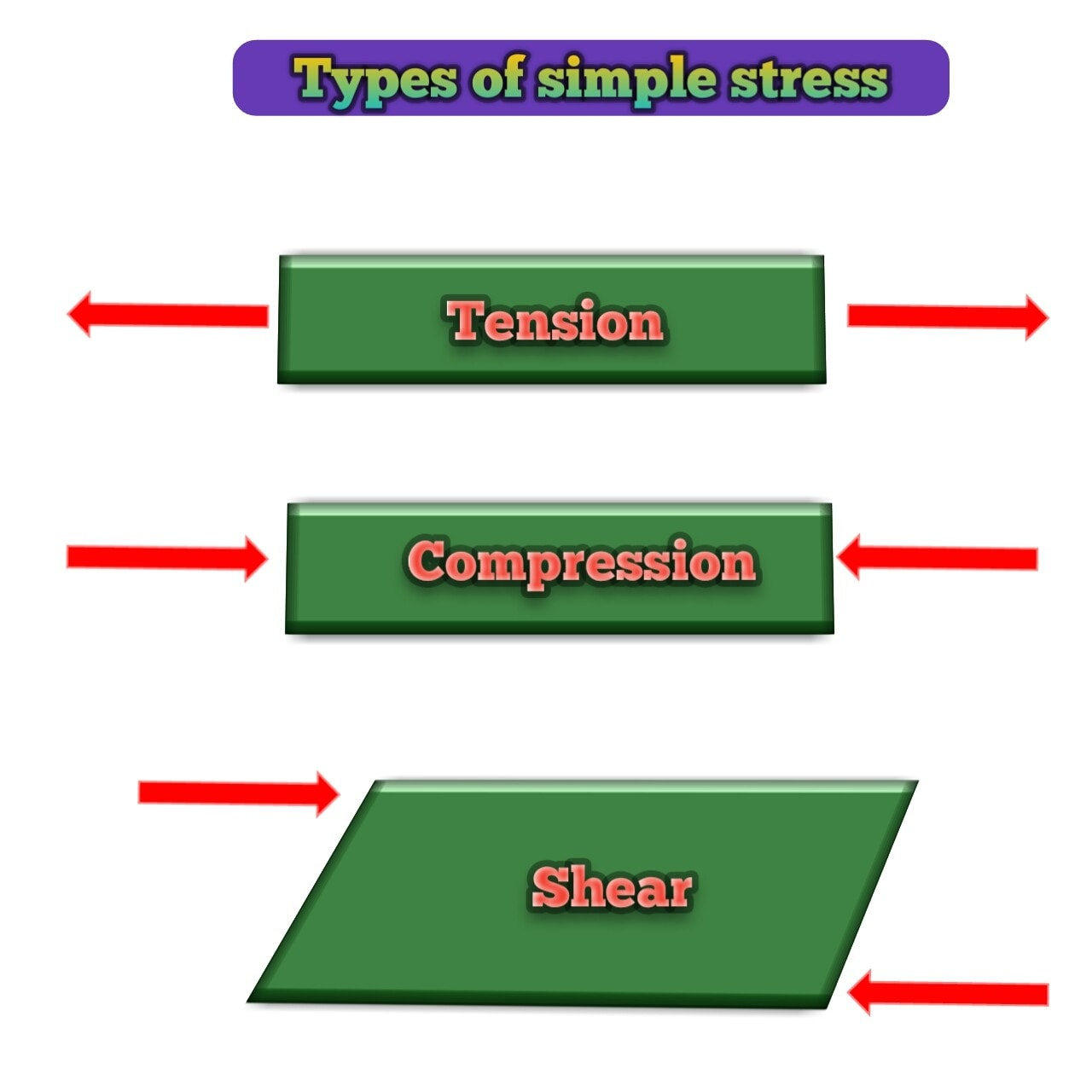 Types of simple stress