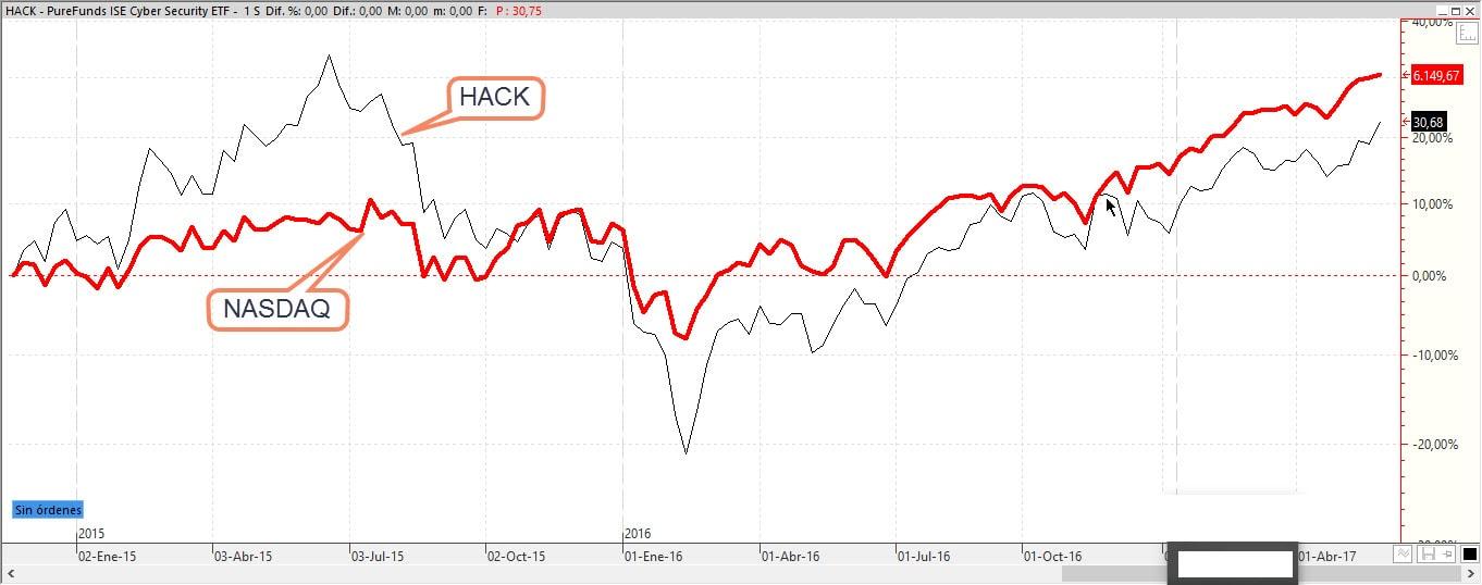 Comparacion HACk y NASDAQ
