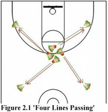 four lines passing basketball drill part 2