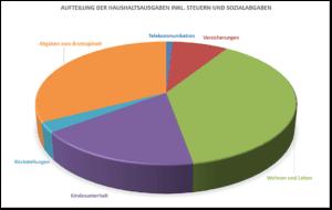 Prozentuale Aufteilung der Budgetposten der Ausgabenseite in einem Tortendiagramm
