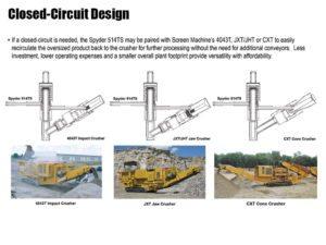 Spyder 514TS Closed Circuit Design
