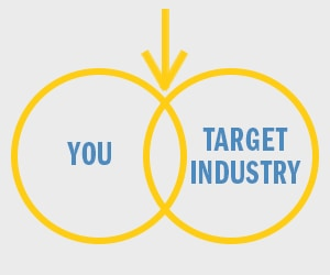 Graphic with You and Target Industry in overlapping circles with an arrow in the middle