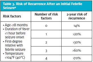 Risk of Reoccurrence After an Initial Febrile Seizure