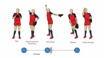 Walk Through From Distance Softball Pitching Drill