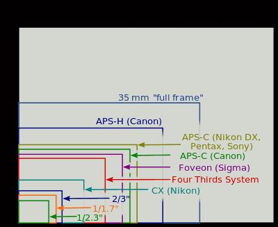 dimensione sensori