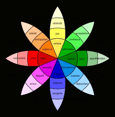 roue des emotions