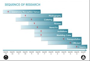 Sequence of Research Chart