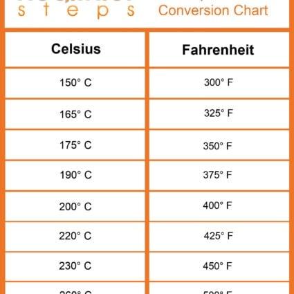 Celsius To Fahrenheit Chart