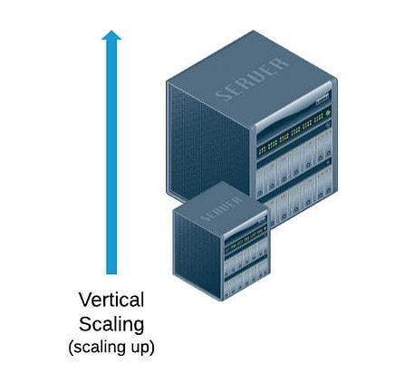 escalabilidad digital vertical
