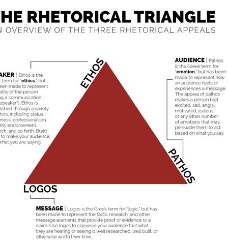English 101 Rhetorical Triangle