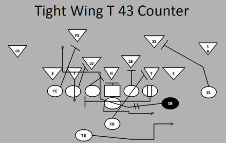 football plays tight wing t 43 counter