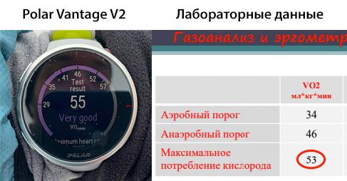 Сравнение измерения VO2Max с помощью Polar Vantage V2 Running Test и в лабораторных условиях