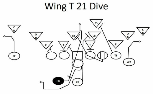 football plays wing t 21 dive