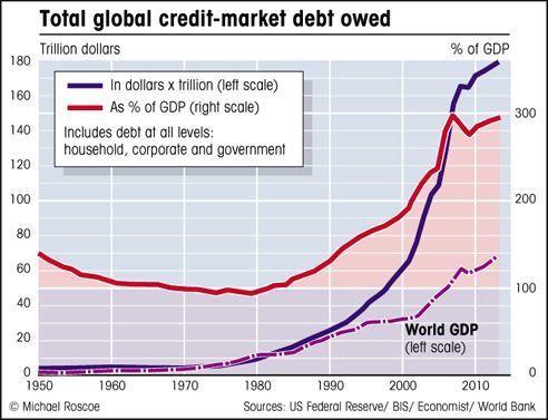 Relación del aumento del dinero en circulación con el aumento PIB