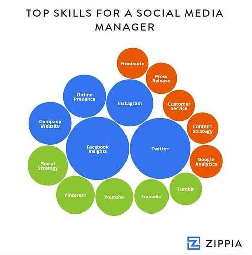 social-media-skills-digital-marketing